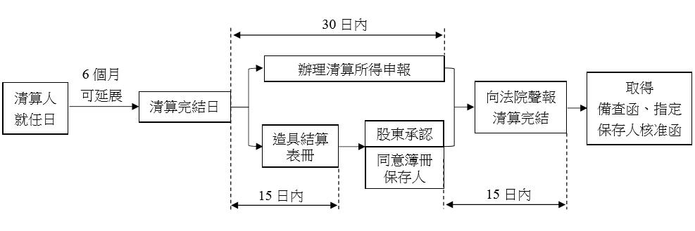 圖2 清算完結聲報程序||作者自製,整理自所得稅法第75條及公司法第113條、第71條以下。