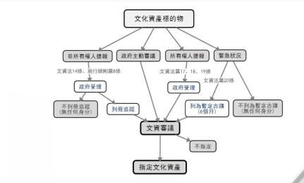 圖1:文資法條文內容節錄||資料來源:作者自製。