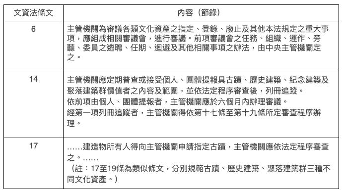 圖2:文資法部分條文節錄||資料來源:台大意識報091<