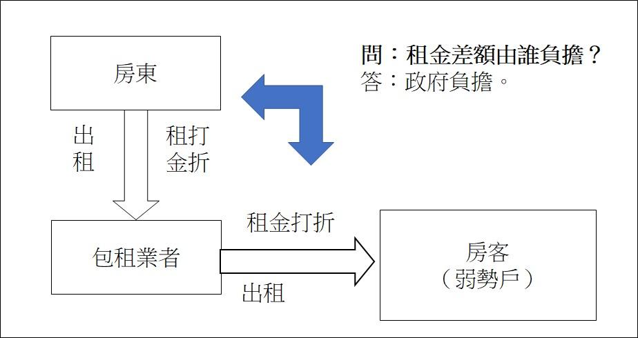 圖1 社會住宅的包租方案||作者整理自內政部不動產資訊平台(http://pip.moi.gov.tw/V2/B/SCRB0501.aspx?mode=9)。