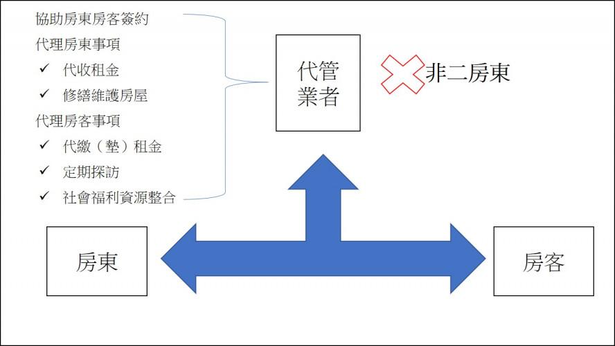 圖2 社會住宅的代管方案||作者整理自內政部不動產資訊平台(http://pip.moi.gov.tw/V2/B/SCRB0501.aspx?mode=9)。