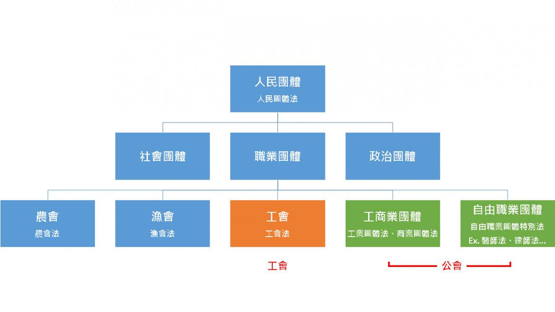 圖1  各種常見的人民團體類型||資料來源:作者自行繪製。