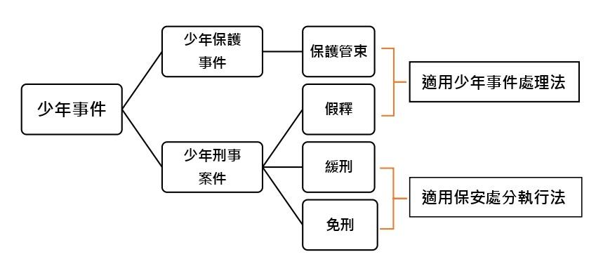 圖1 適用少年保護管束種類圖||作者自製