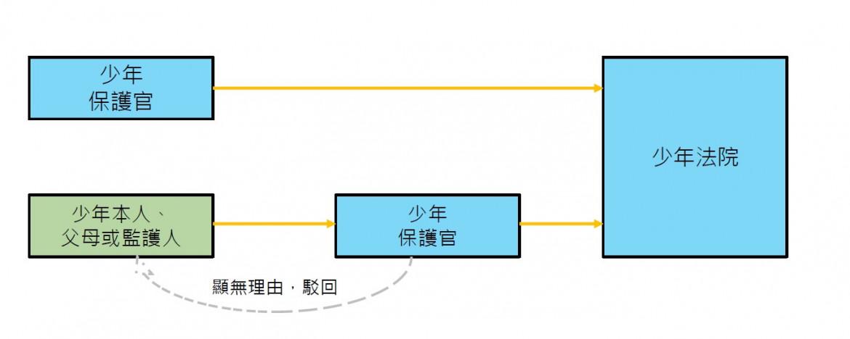 圖2:聲請提前結束保護管束的流程||來源:作者自製。