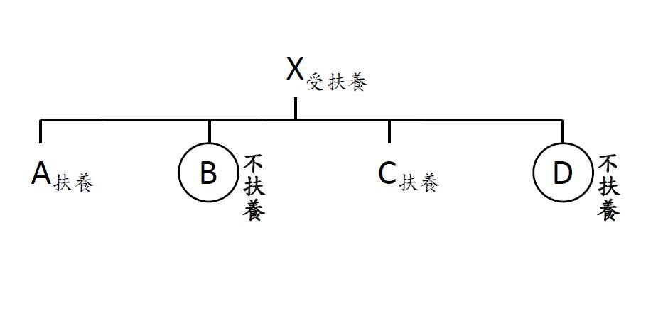 圖1 案例關係圖||資料來源:作者自製