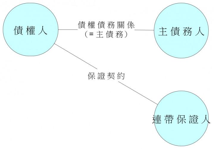 圖2 發生連帶保證時,當事人之間的法律關係||資料來源:輯協助繪製。