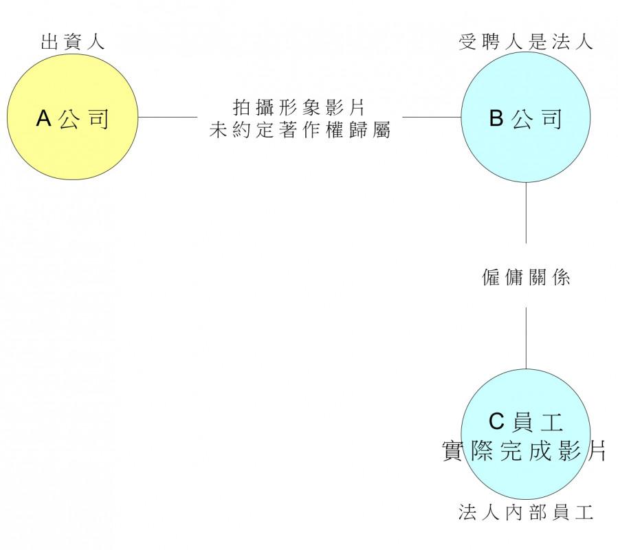 圖1 受聘人是法人,有三方法律關係||資料來源:作者自製。