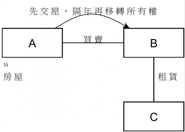 圖1 占有連鎖當事人法律關係||資料來源:作者自製