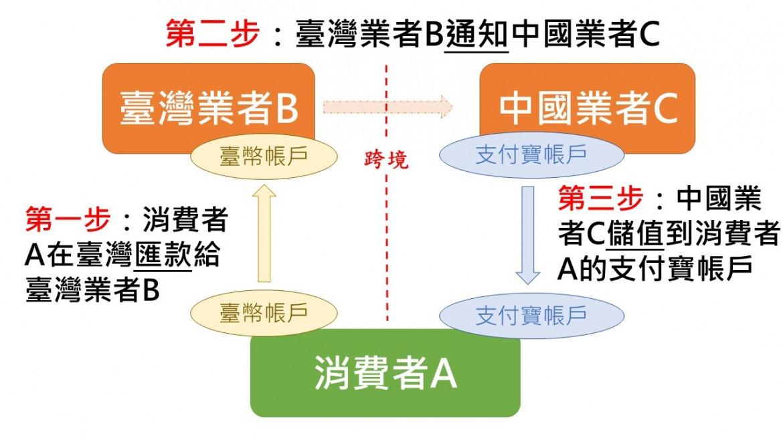 圖1:支付寶代儲服務運作模式  資料來源:作者自製
