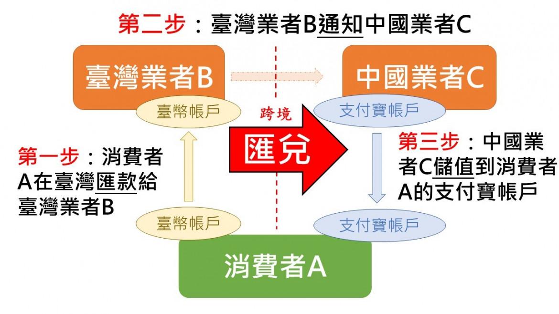 圖2:支付寶代儲作為地下匯兌的流程  資料來源:作者自製