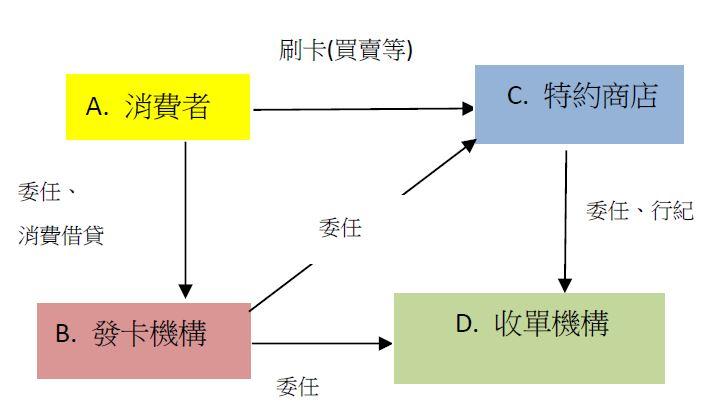 圖1 信用卡交易的當事人,以及各當事人之間的契約定性||資料來源:作者自製。